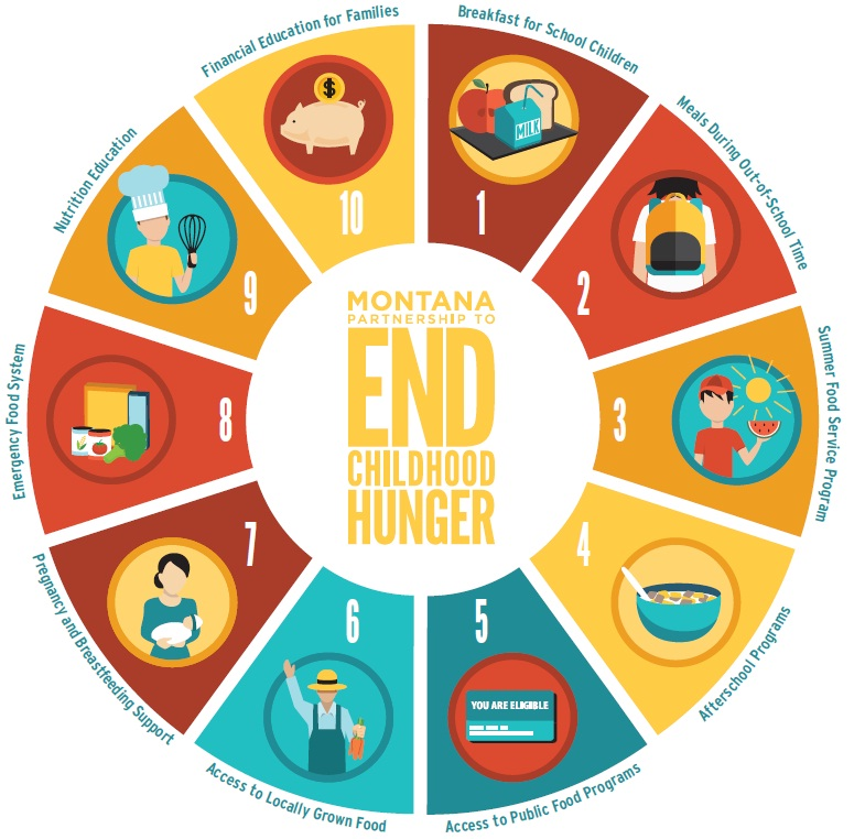 Montana Partnership to End Childhood Hunger Ten Step Graphic